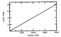 MF - .47 graph - flow vs speed