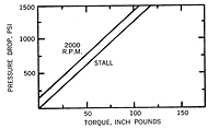 MF - .47 graph - pressure drop vs torque