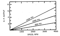 MF - .47 graph - hp output vs speed